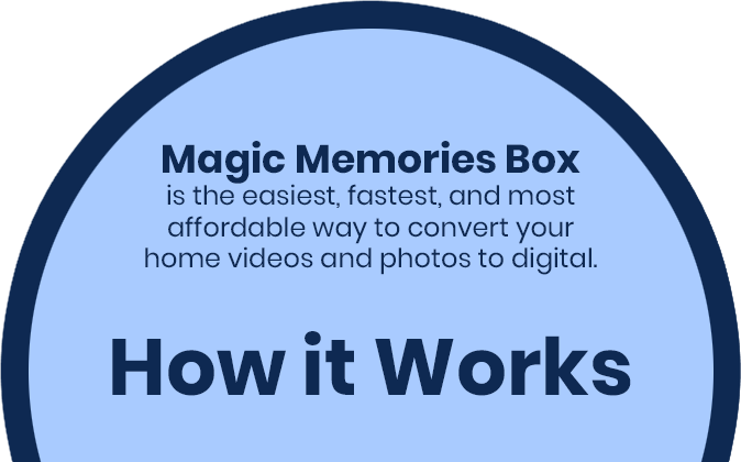 Magic Memories Box is the easiest, fastest, and most affordable way to convert your home videos and photos to digital. - How it Works